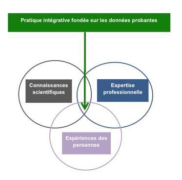 connaissances scientifiques expertise professionnelle expériences des personnes